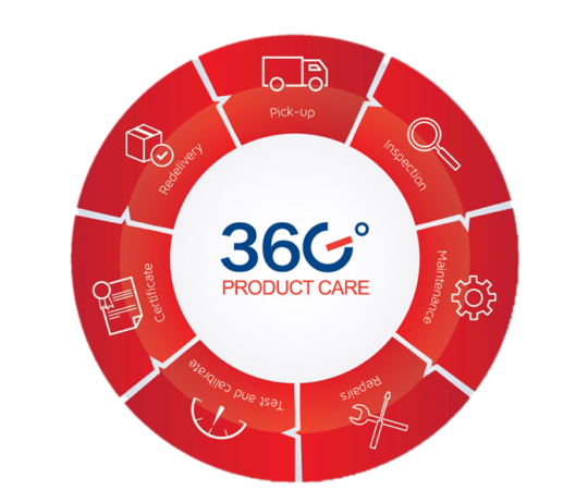 GMS Instruments 360° Product Care